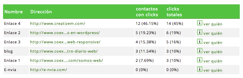 Seguimiento de enlaces E-mail Marketing